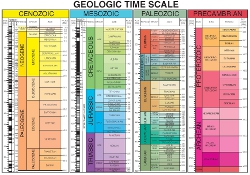 New GSA Time Scale
