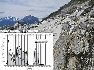 Magmatic flux rates for the northern Coast Mountains in British Columbia
