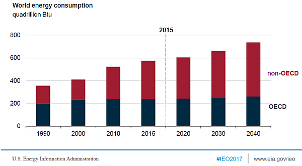 Figure 1. World Energy Consumption 1990–2040