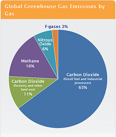 Figure 3. Global Greenhouse Gas Emissions by Gas Source