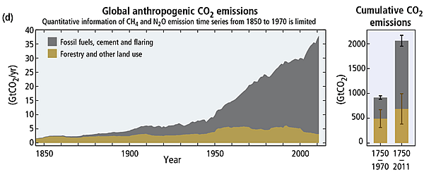 Figure 4. Global Anthropogenic CO2 Emissions